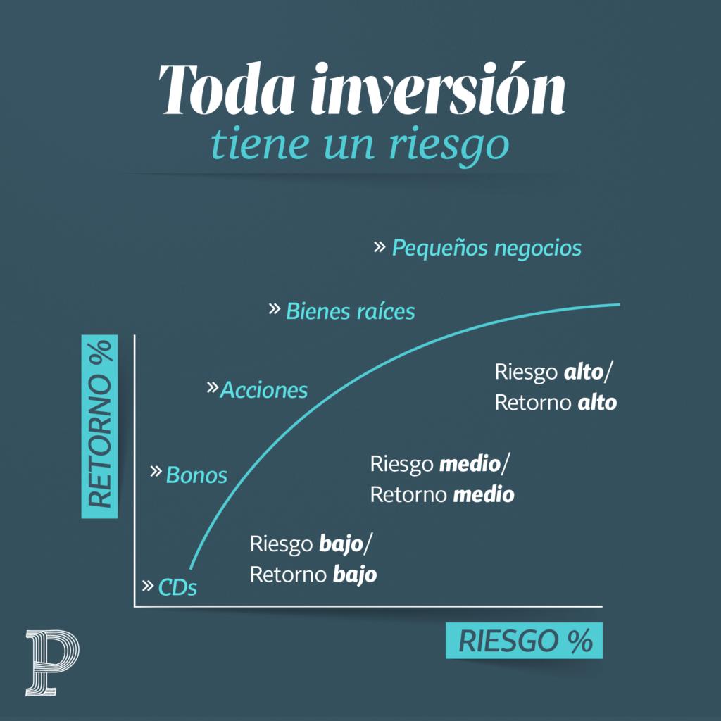 Inversión riesgo 39 | Plata con Plática