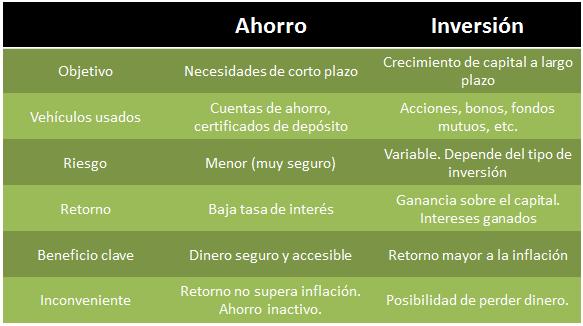 Ahorro-inversion1