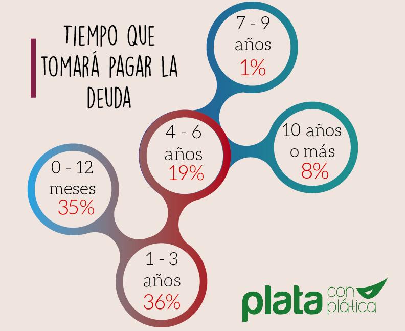11.TiempoPagar