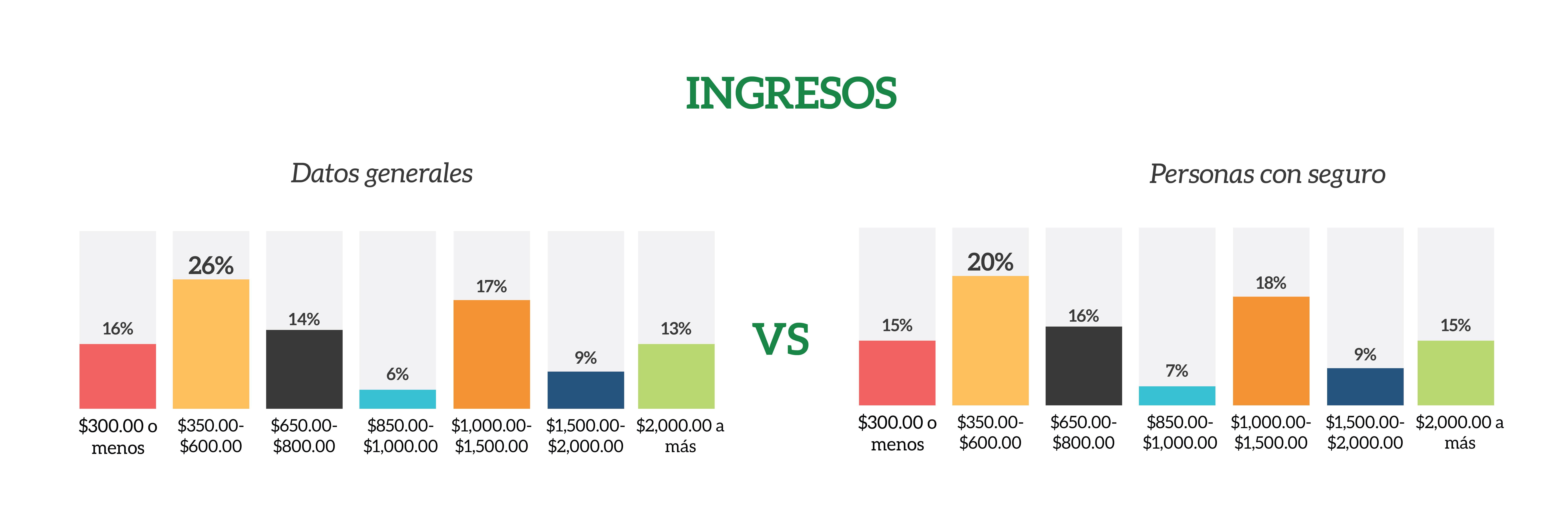 comparacion-ingresos