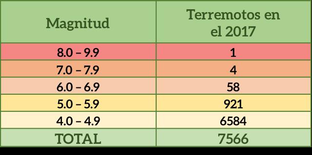 terremoto tabla | Plata con Plática
