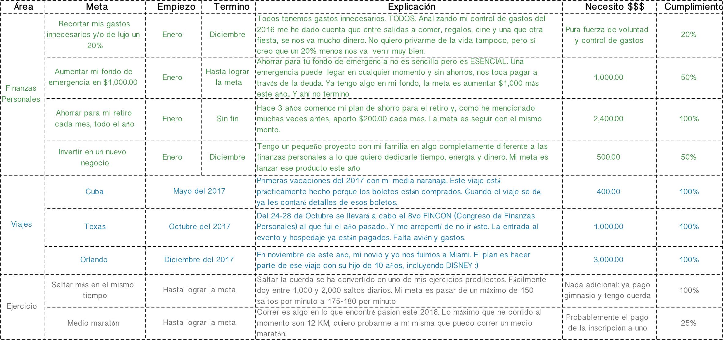 Metas 2017 cumplimiento | Plata con Plática