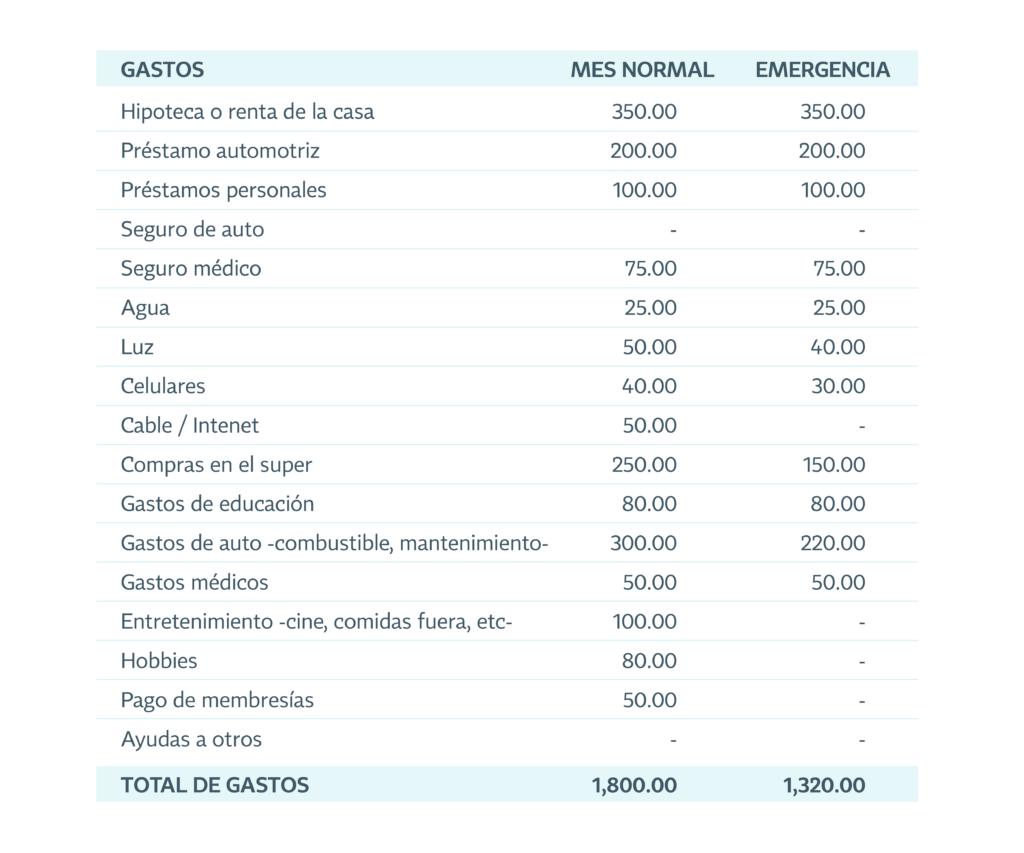 tabla del fondo de emergencia Mesa de trabajo 1 2 | Plata con Plática