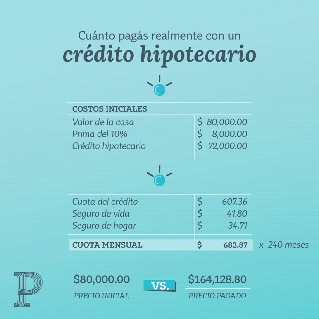 crédito hipotecario | Plata con Plática
