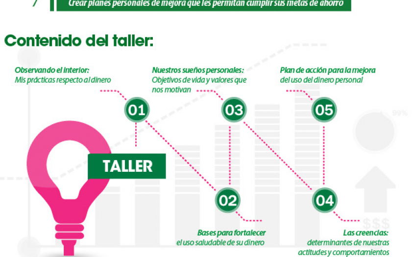 Taller Auto-Coaching Financiero para Mujeres
